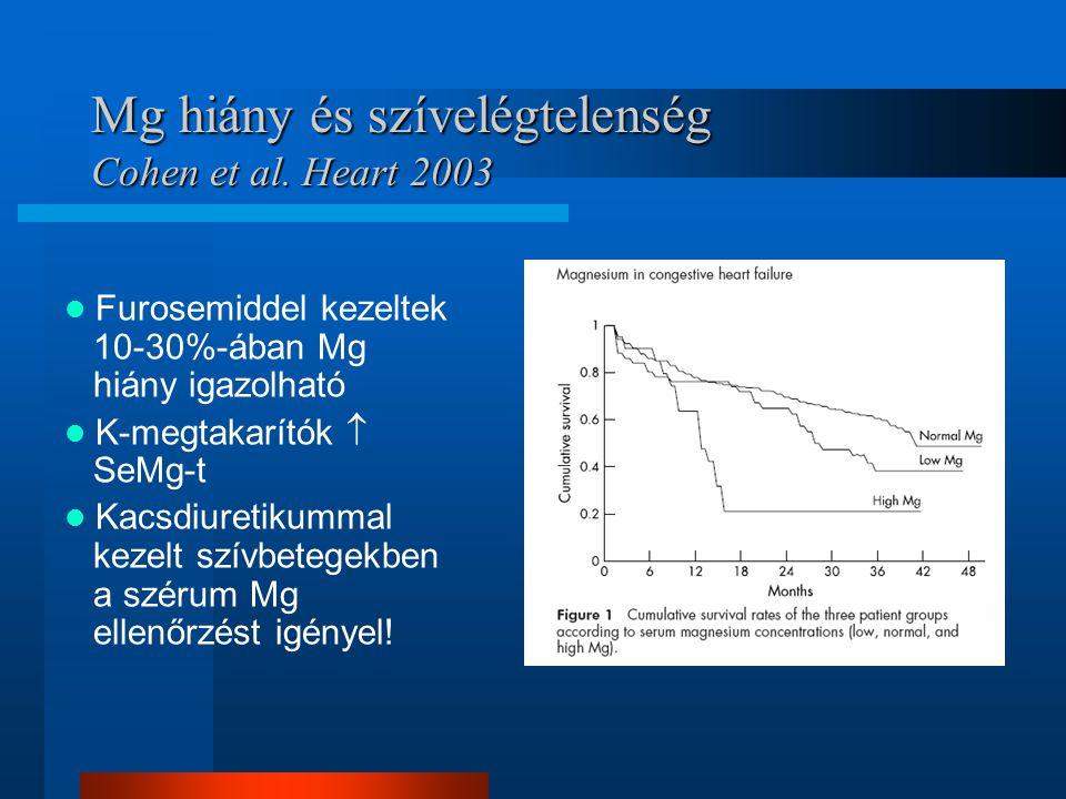 Mg hiány és szívelégtelenség Cohen et al. Heart 2003 Furosemiddel kezeltek 10-30%-ában Mg hiány igazolható K-megtakarítók  SeMg-t Kacsdiuretikummal k