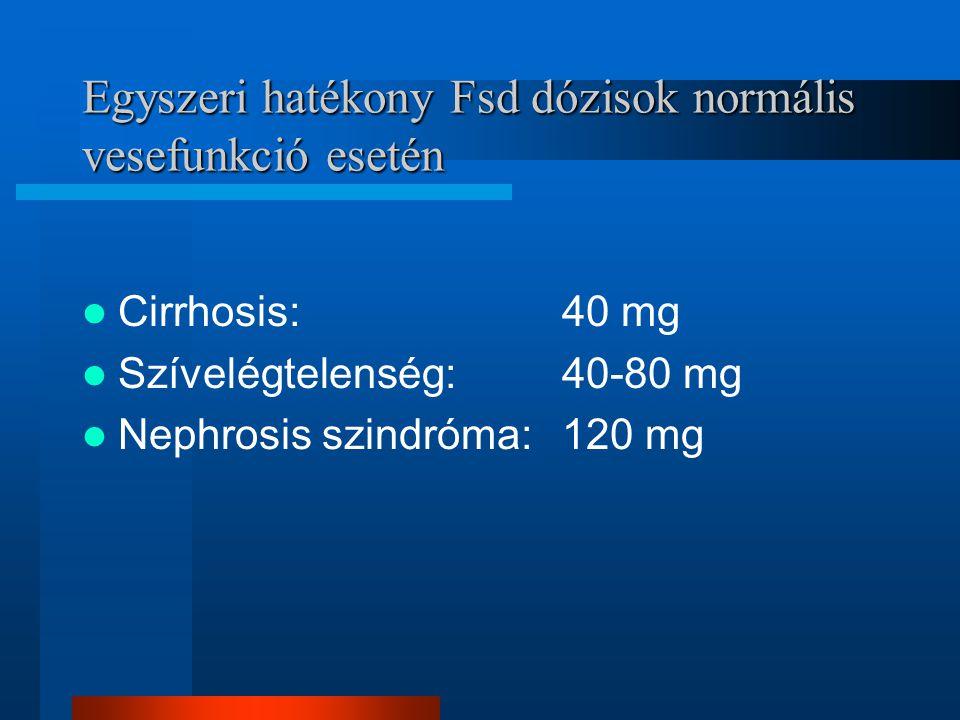 Egyszeri hatékony Fsd dózisok normális vesefunkció esetén Cirrhosis:40 mg Szívelégtelenség:40-80 mg Nephrosis szindróma:120 mg