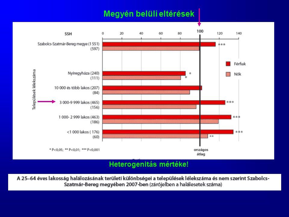 Heterogenitás mértéke! Megyén belüli eltérések