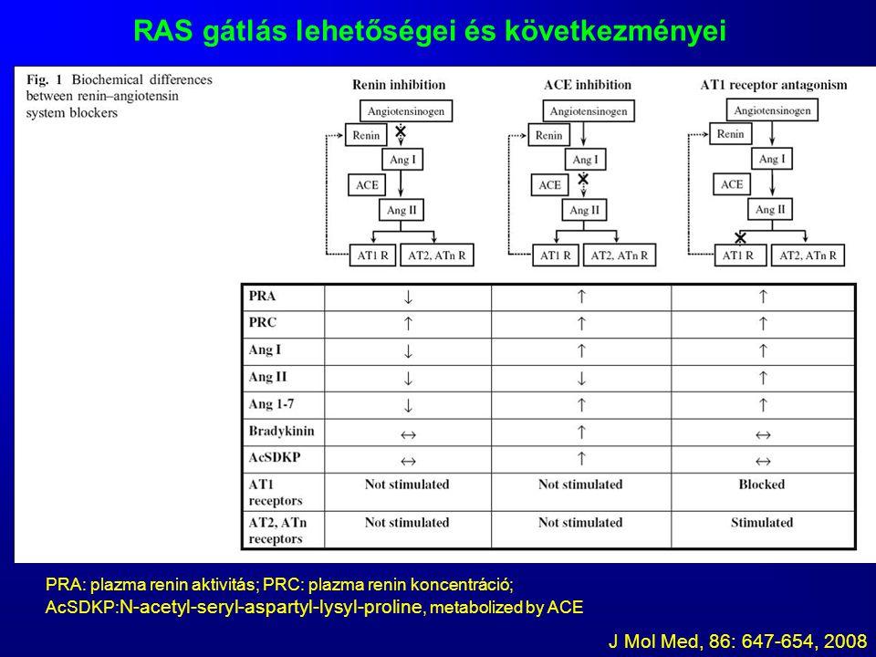 J Mol Med, 86: 647-654, 2008 PRA: plazma renin aktivitás; PRC: plazma renin koncentráció; AcSDKP: N-acetyl-seryl-aspartyl-lysyl-proline, metabolized b