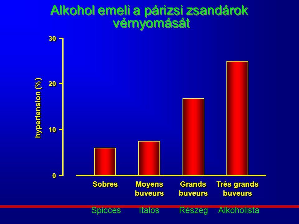 Alkohol emeli a párizsi zsandárok vérnyomását 0 0 10 20 30 Sobres Moyens buveurs Grands buveurs Très grands buveurs hypertension (%) Spicces Italos Ré