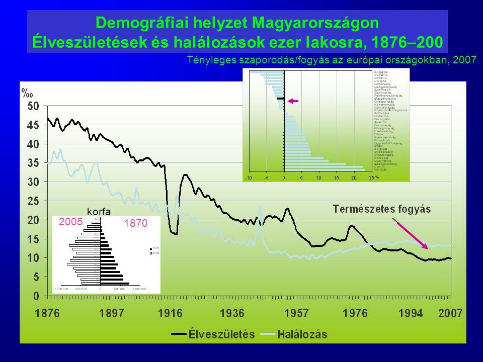 Demográfiai helyzet Magyarországon Élveszületések és halálozások ezer lakosra, 1876–200 Tényleges szaporodás/fogyás az európai országokban, 2007 1870