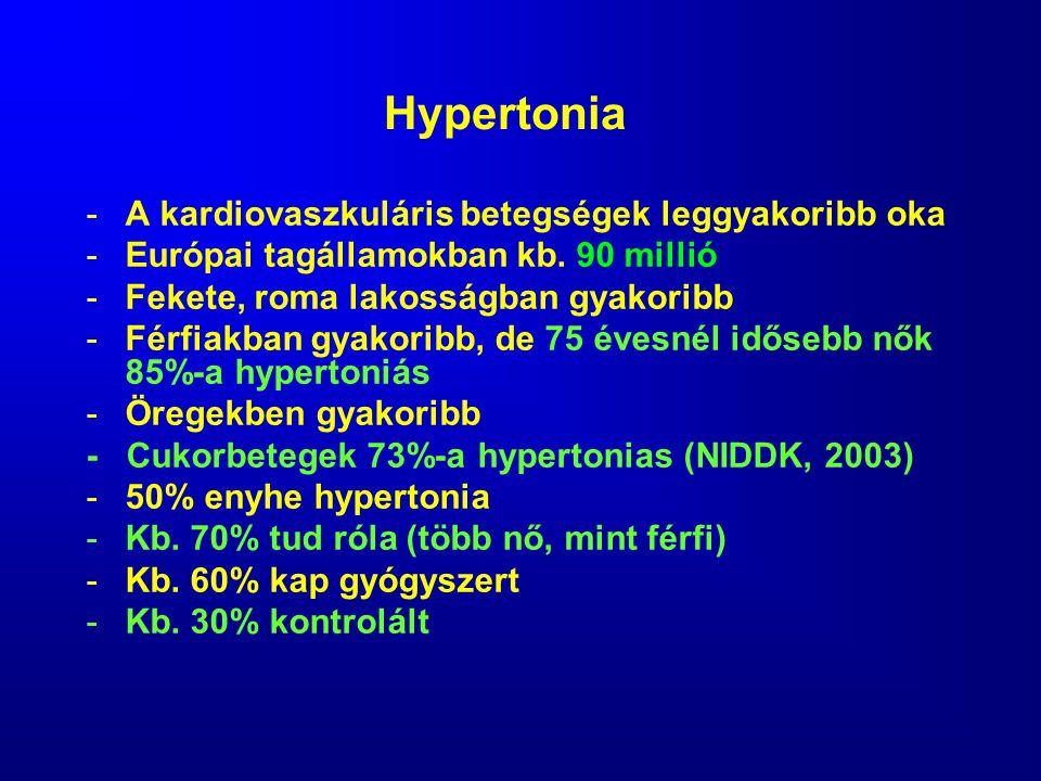 Hypertonia -A kardiovaszkuláris betegségek leggyakoribb oka -Európai tagállamokban kb. 90 millió -Fekete, roma lakosságban gyakoribb -Férfiakban gyako