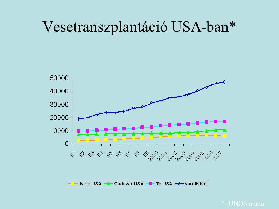 Vesetranszplantáció USA-ban* * UNOS adata