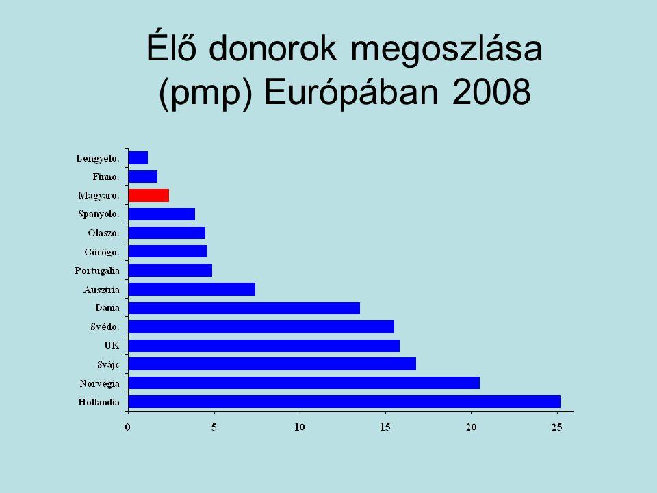 Élő donorok megoszlása (pmp) Európában 2008