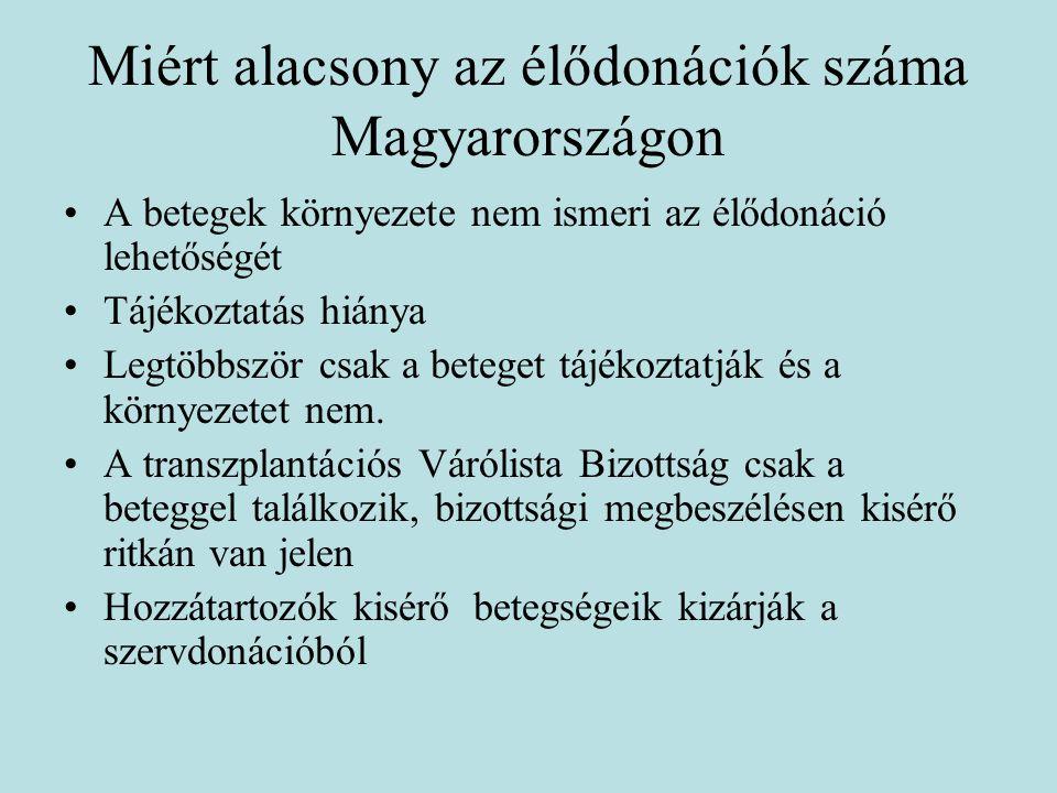 Miért alacsony az élődonációk száma Magyarországon A betegek környezete nem ismeri az élődonáció lehetőségét Tájékoztatás hiánya Legtöbbször csak a be