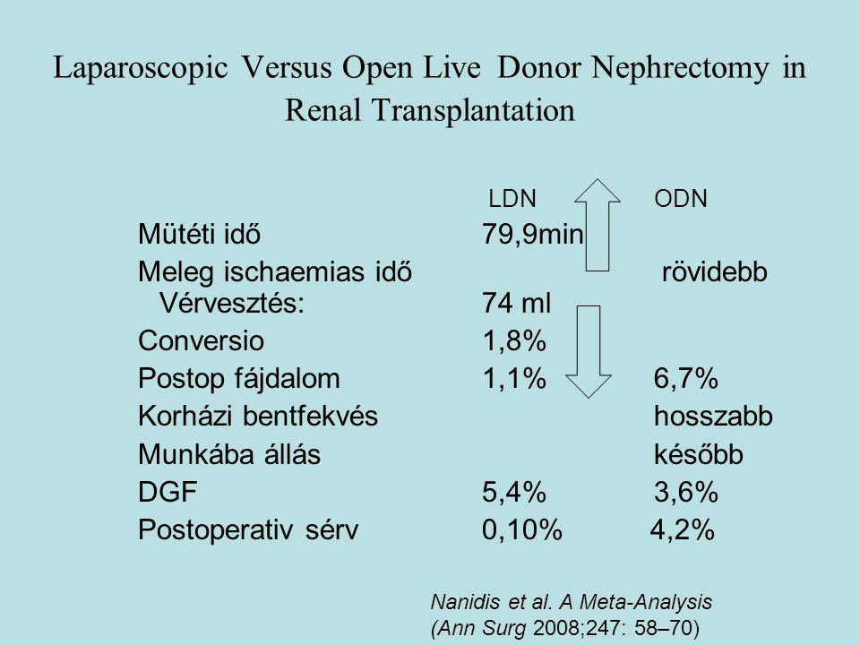 Laparoscopic Versus Open Live Donor Nephrectomy in Renal Transplantation LDN ODN Mütéti idő 79,9min Meleg ischaemias idő rövidebb Vérvesztés:74 ml Con