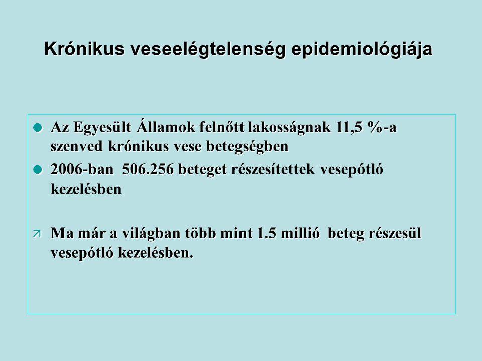 Dialysisre szoruló idült veseelégtenségben szenvedő betegek USA * * UNOS adata 2009