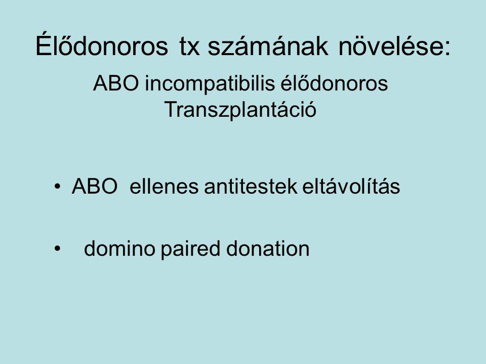 Élődonoros tx számának növelése: ABO ellenes antitestek eltávolítás domino paired donation ABO incompatibilis élődonoros Transzplantáció