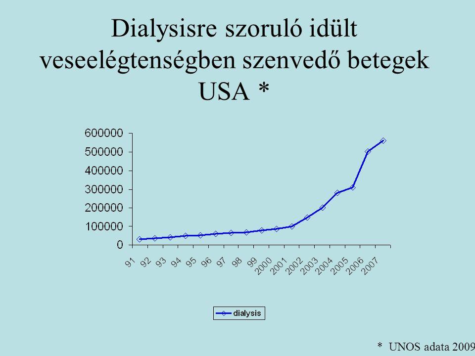 Halott szervdonorok száma hazánkban