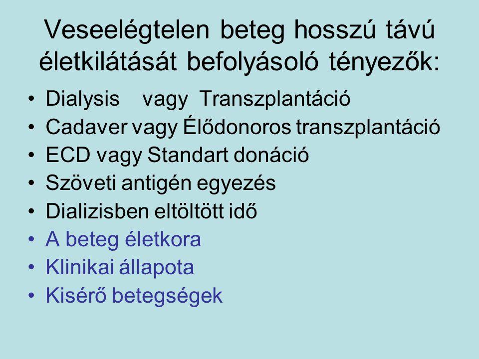 Élődonoros transzplantáció Magyarországon (1973-2009)