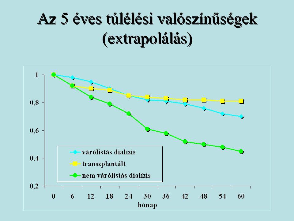Az 5 éves túlélési valószínűségek (extrapolálás)