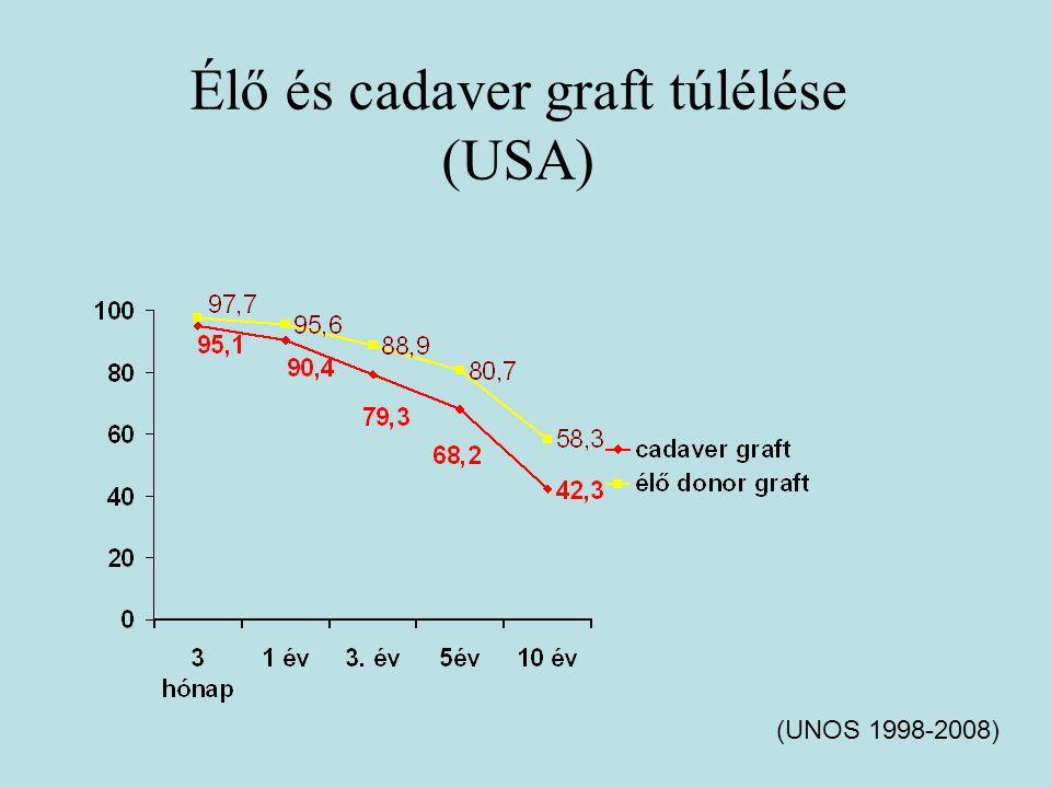 Élő és Cadaver tx beteg túlélés UNOS (1998-2008)