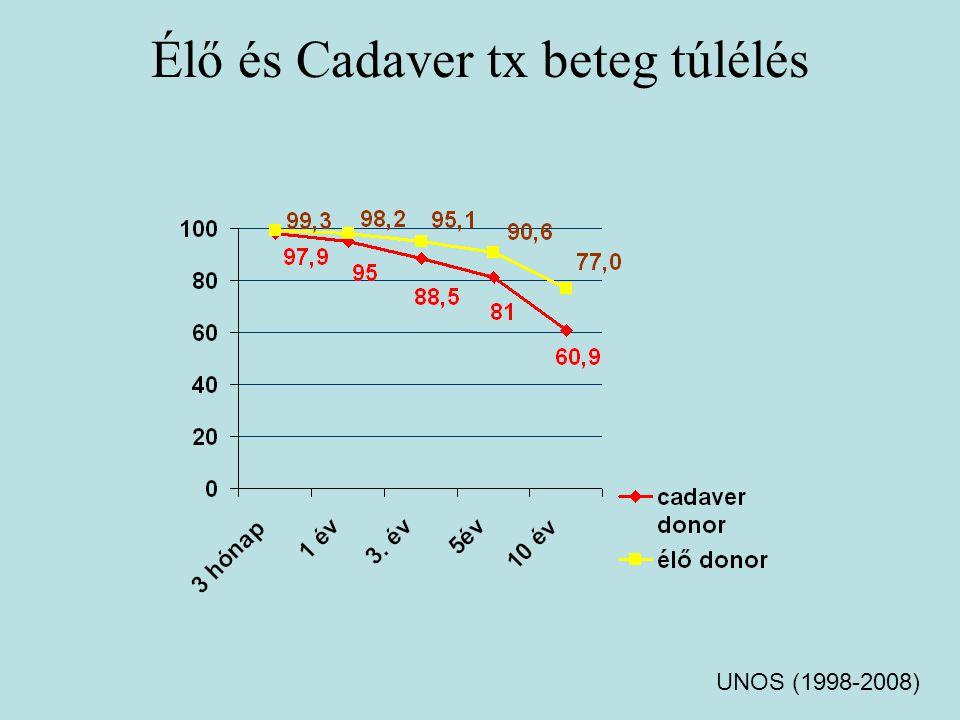 Laparoscopic Versus Open Live Donor Nephrectomy in Renal Transplantation LDN ODN Mütéti idő 79,9min Meleg ischaemias idő rövidebb Vérvesztés:74 ml Conversio 1,8% Postop fájdalom1,1%6,7% Korházi bentfekvéshosszabb Munkába álláskésőbb DGF 5,4%3,6% Postoperativ sérv0,10% 4,2% Nanidis et al.