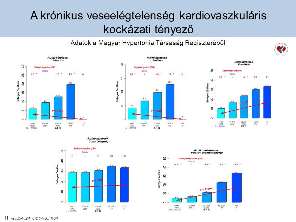 11 kissi_DNN_2011 CKD CV risk_110603 A krónikus veseelégtelenség kardiovaszkuláris kockázati tényező Adatok a Magyar Hypertonia Társaság Regiszteréből