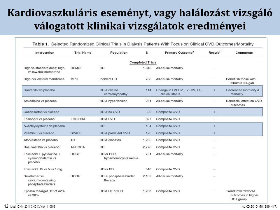 12 kissi_DNN_2011 CKD CV risk_110603 Kardiovaszkuláris eseményt, vagy halálozást vizsgáló válogatott klinikai vizsgálatok eredményei AJKD 2010; 56: 39