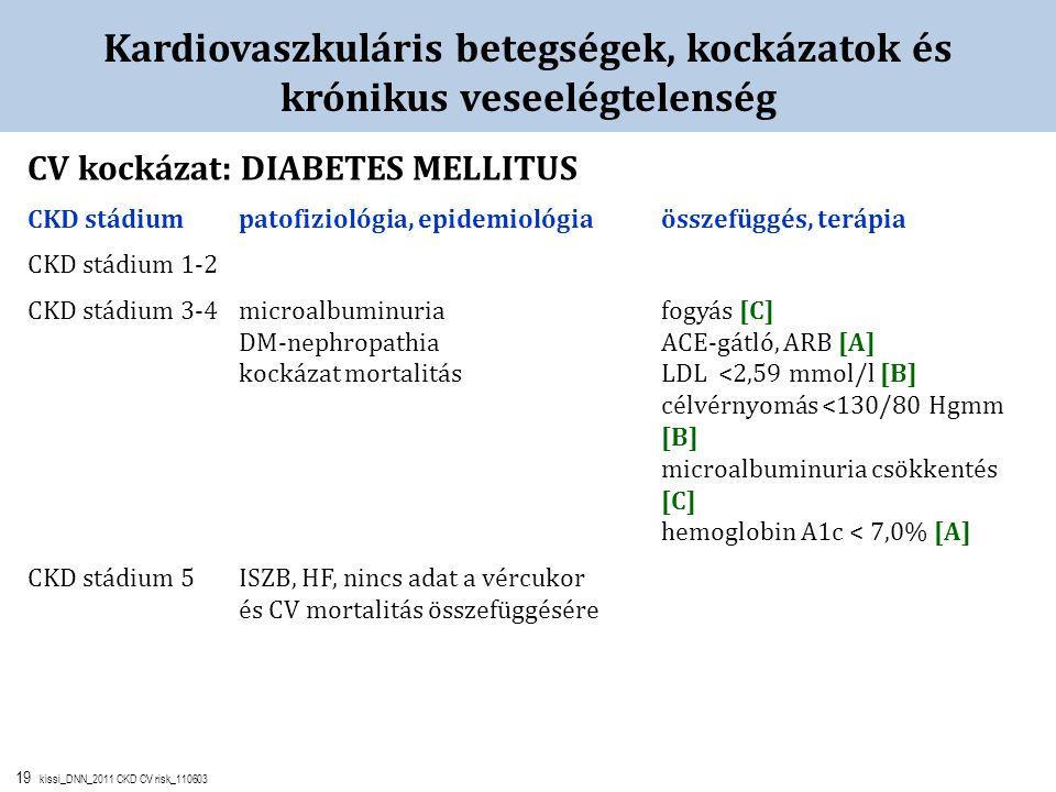 19 kissi_DNN_2011 CKD CV risk_110603 Kardiovaszkuláris betegségek, kockázatok és krónikus veseelégtelenség CV kockázat: DIABETES MELLITUS CKD stádiump