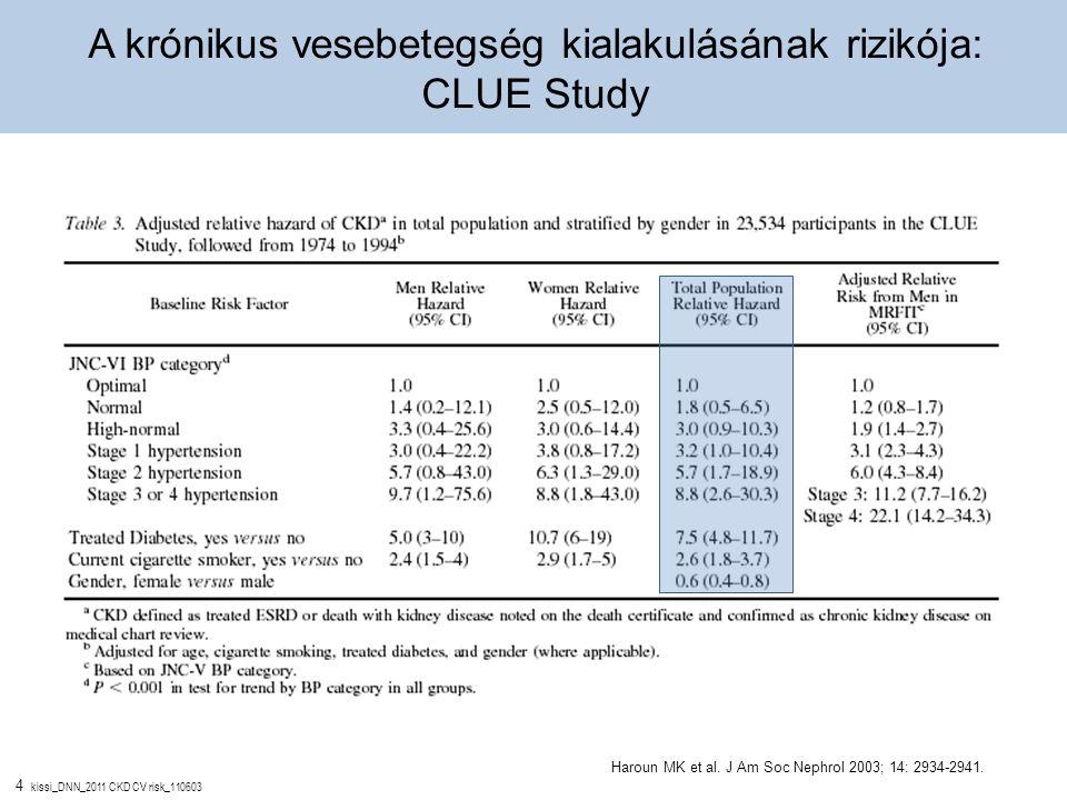4 kissi_DNN_2011 CKD CV risk_110603 Haroun MK et al. J Am Soc Nephrol 2003; 14: 2934-2941. A krónikus vesebetegség kialakulásának rizikója: CLUE Study