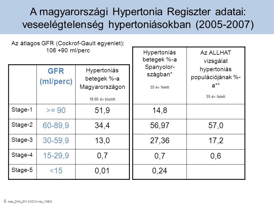 5 kissi_DNN_2011 CKD CV risk_110603 Az átlagos GFR (Cockrof-Gault egyenlet): 106 +90 ml/perc A magyarországi Hypertonia Regiszter adatai: veseelégtele