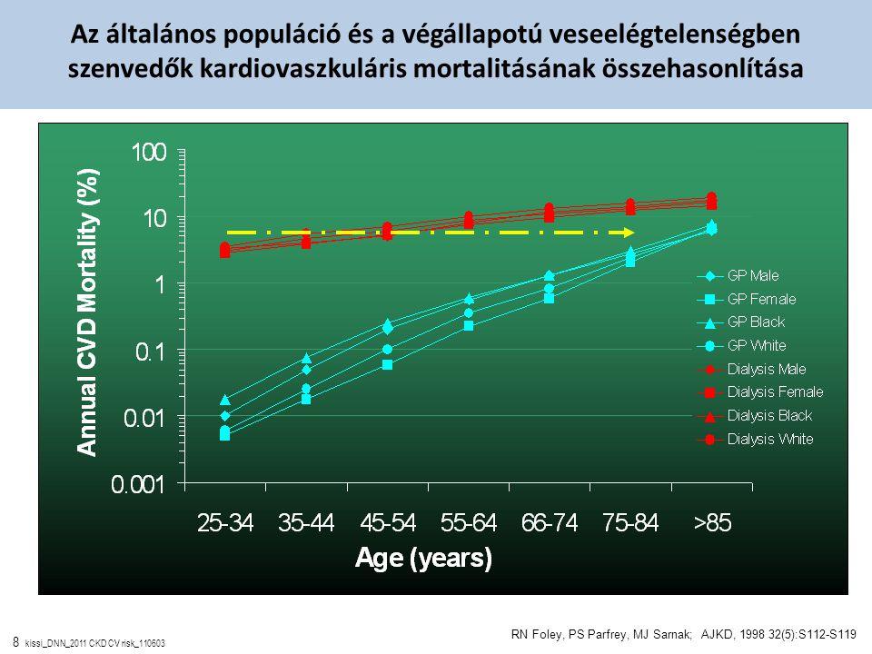 8 kissi_DNN_2011 CKD CV risk_110603 Az általános populáció és a végállapotú veseelégtelenségben szenvedők kardiovaszkuláris mortalitásának összehasonl