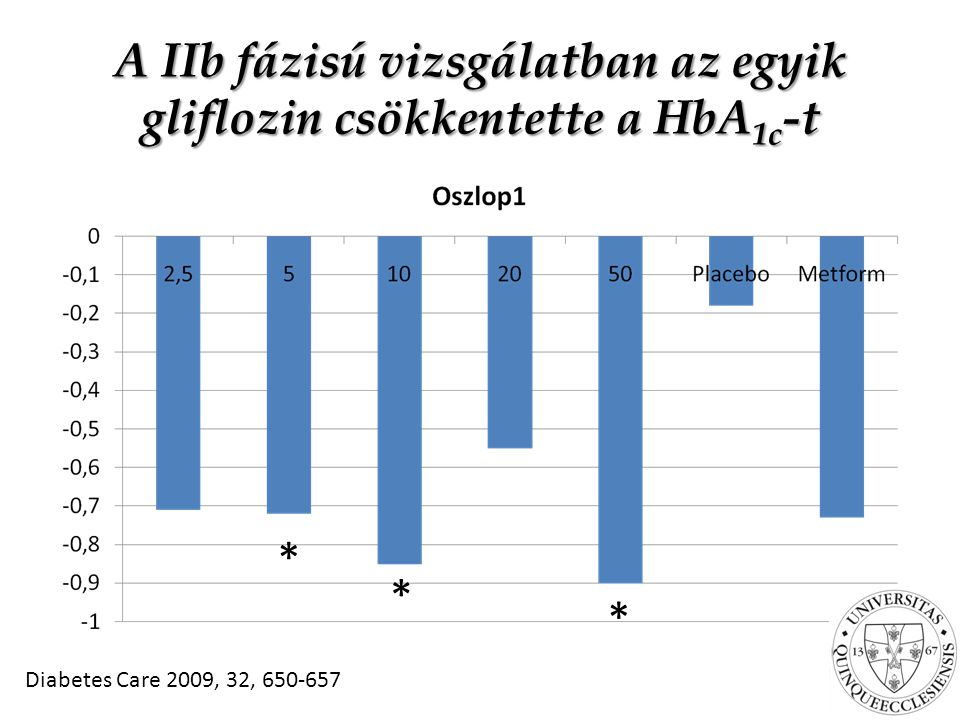 A IIb fázisú vizsgálatban az egyik gliflozin csökkentette a HbA 1c -t Diabetes Care 2009, 32, 650-657 * * *