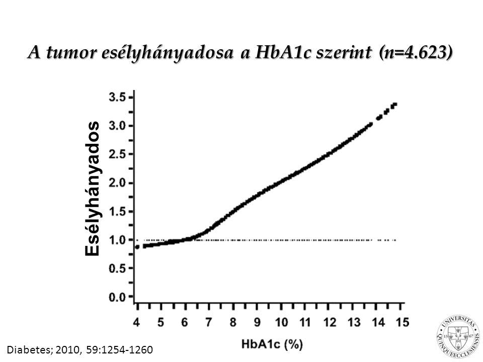 A tumor esélyhányadosa a HbA1c szerint (n=4.623) Diabetes; 2010, 59:1254-1260 Esélyhányados