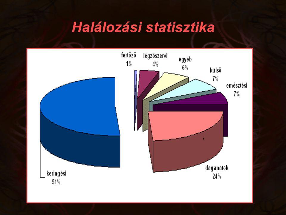Prevalencia ESRD25 044 fő831 804 fő 3% Átlagpopuláció21 185 fő831 804 fő2,5% INCIDENCIA MORTALITÁS PREVALENCIA Malignoma előfordulása ESRD-ben International study of cancer registry 1980-1994 ( USA, EU, Austrália) Dializáltak hólyagrák  1,5 x, veserák  3,6 x máj, pajzsmirigy, nyelv, méhnyak, MM, non-Hodgkin lymphoma Átlagpopuláció