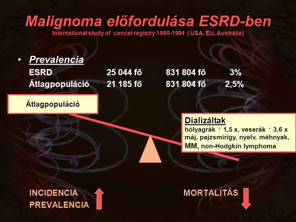 Prevalencia ESRD25 044 fő831 804 fő 3% Átlagpopuláció21 185 fő831 804 fő2,5% INCIDENCIA MORTALITÁS PREVALENCIA Malignoma előfordulása ESRD-ben Interna