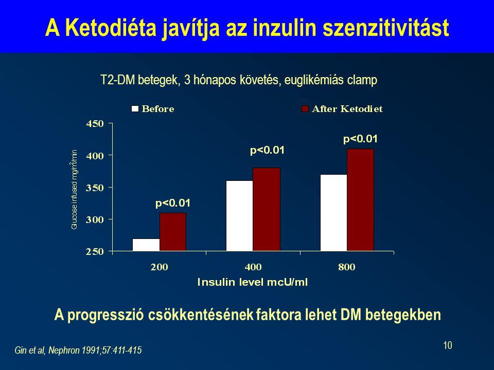 10 Gin et al, Nephron 1991;57:411-415 T2-DM betegek, 3 hónapos követés, euglikémiás clamp A Ketodiéta javítja az inzulin szenzitivitást A progresszió csökkentésének faktora lehet DM betegekben