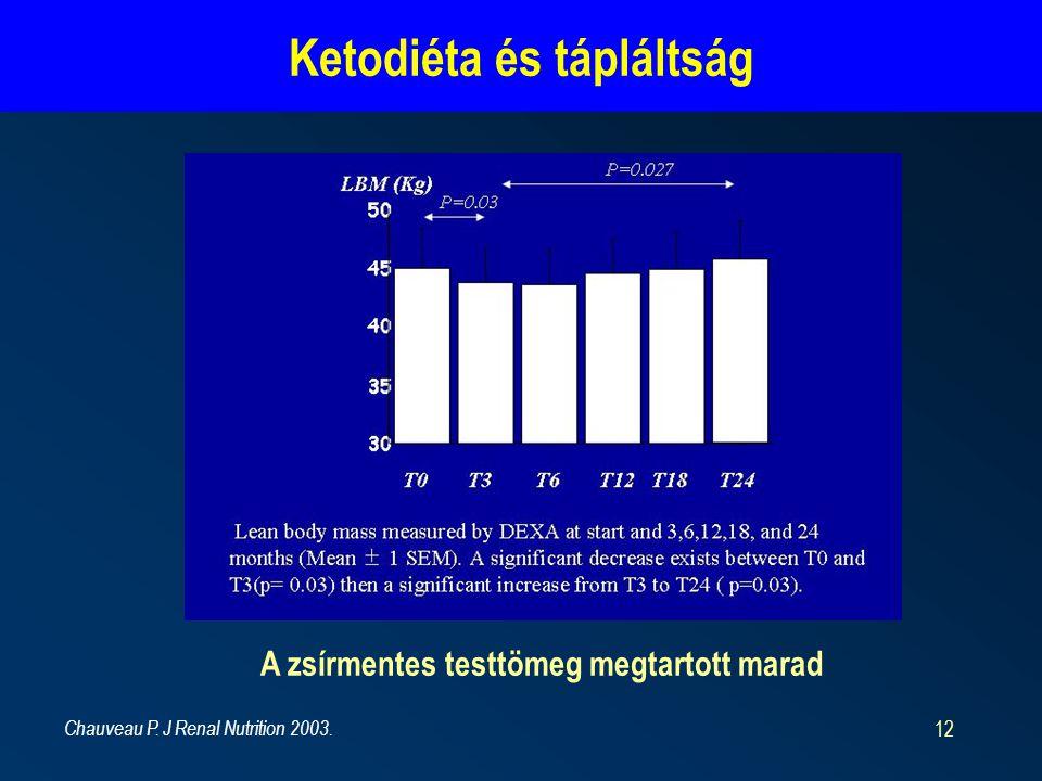 12 Ketodiéta és tápláltság A zsírmentes testtömeg megtartott marad Chauveau P.