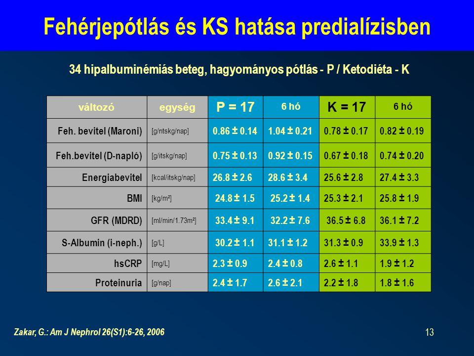 13 Fehérjepótlás és KS hatása predialízisben változóegység P = 17 6 hó K = 17 6 hó Feh.