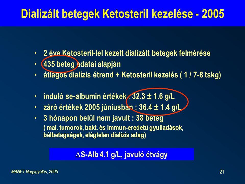 21 2 éve Ketosteril-lel kezelt dializált betegek felmérése 435 beteg adatai alapján átlagos dialízis étrend + Ketosteril kezelés ( 1 / 7-8 tskg) induló se-albumin értékek : 32.3 ± 1.6 g/L záró értékek 2005 júniusban : 36.4 ± 1.4 g/L 3 hónapon belül nem javult : 38 beteg ( mal.