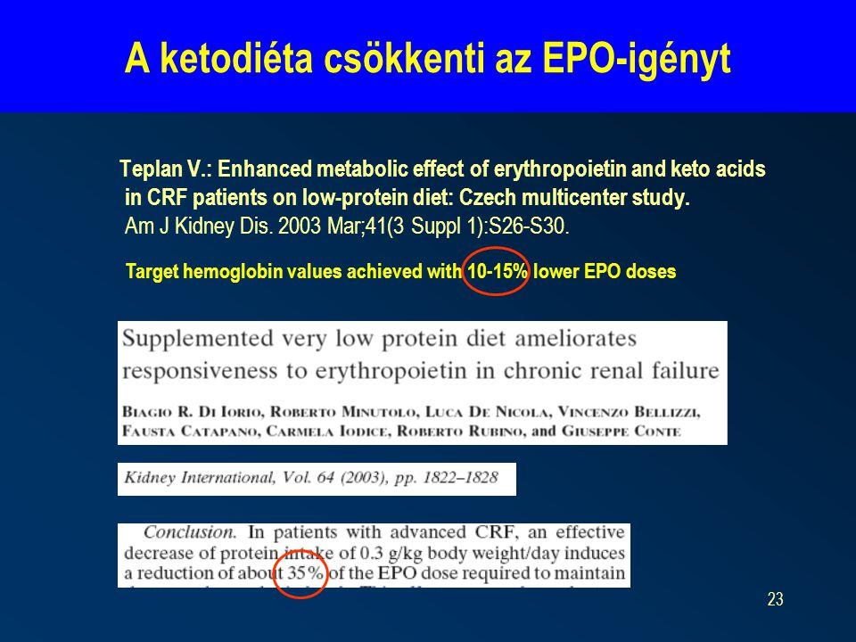 23 A ketodiéta csökkenti az EPO-igényt Teplan V.: Enhanced metabolic effect of erythropoietin and keto acids in CRF patients on low-protein diet: Czech multicenter study.
