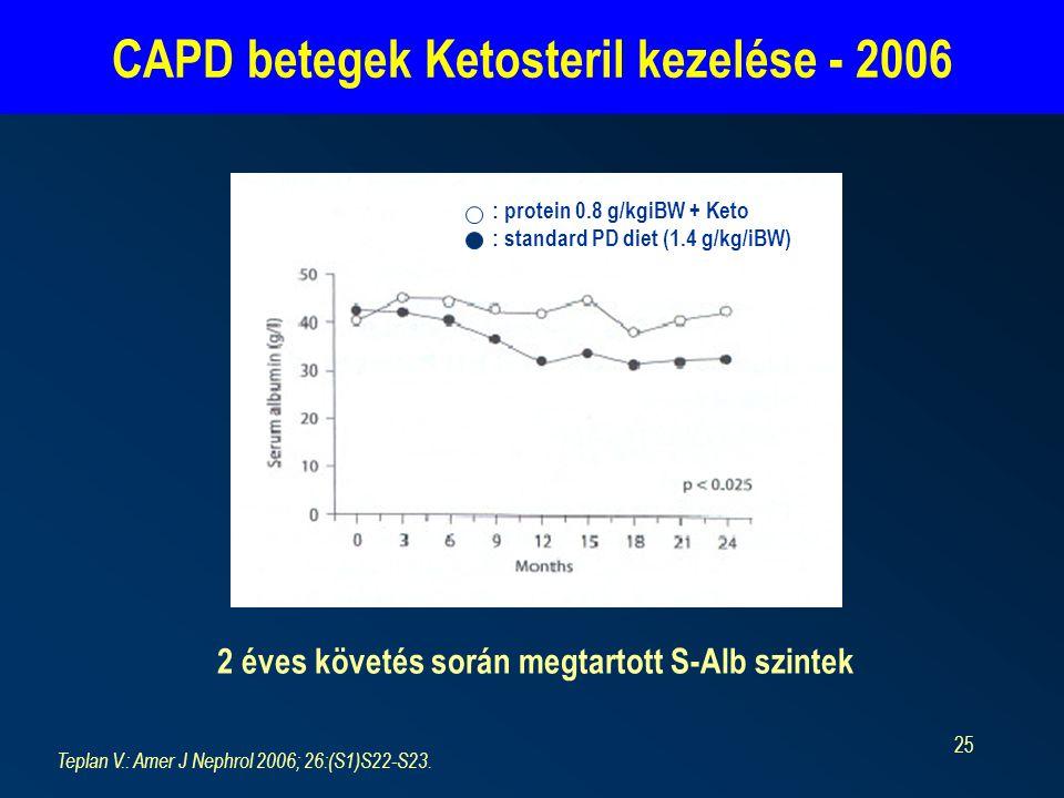 25 2 éves követés során megtartott S-Alb szintek CAPD betegek Ketosteril kezelése - 2006 Teplan V.: Amer J Nephrol 2006; 26:(S1)S22-S23.