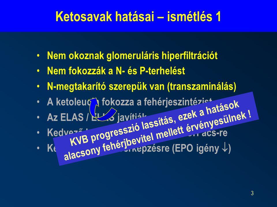 3 Ketosavak hatásai – ismétlés 1 Nem okoznak glomeruláris hiperfiltrációt Nem fokozzák a N- és P-terhelést N-megtakarító szerepük van (transzaminálás) A ketoleucin fokozza a fehérjeszintézist Az ELAS / ELKS javítják az étvágyat Kedvező hatások a lipid, Ca/P és CH acs-re Kedvező hatás a vérképzésre (EPO igény  ) KVB progresszió lassítás, ezek a hatások alacsony fehérjbevitel mellett érvényesülnek !