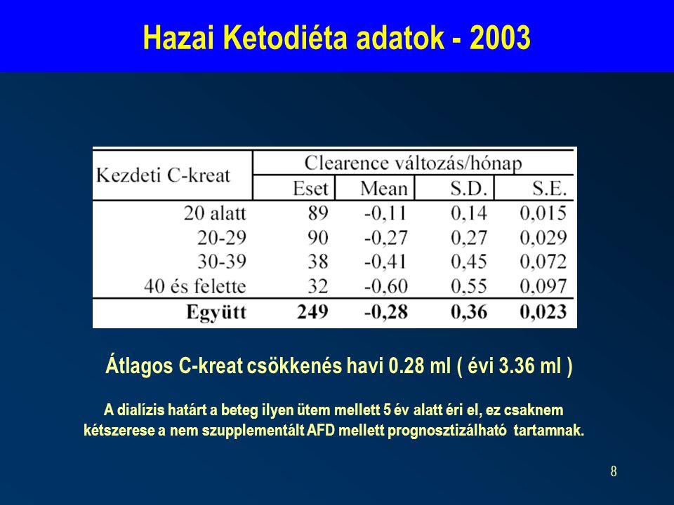 8 Hazai Ketodiéta adatok - 2003 Átlagos C-kreat csökkenés havi 0.28 ml ( évi 3.36 ml ) A dialízis határt a beteg ilyen ütem mellett 5 év alatt éri el, ez csaknem kétszerese a nem szupplementált AFD mellett prognosztizálható tartamnak.