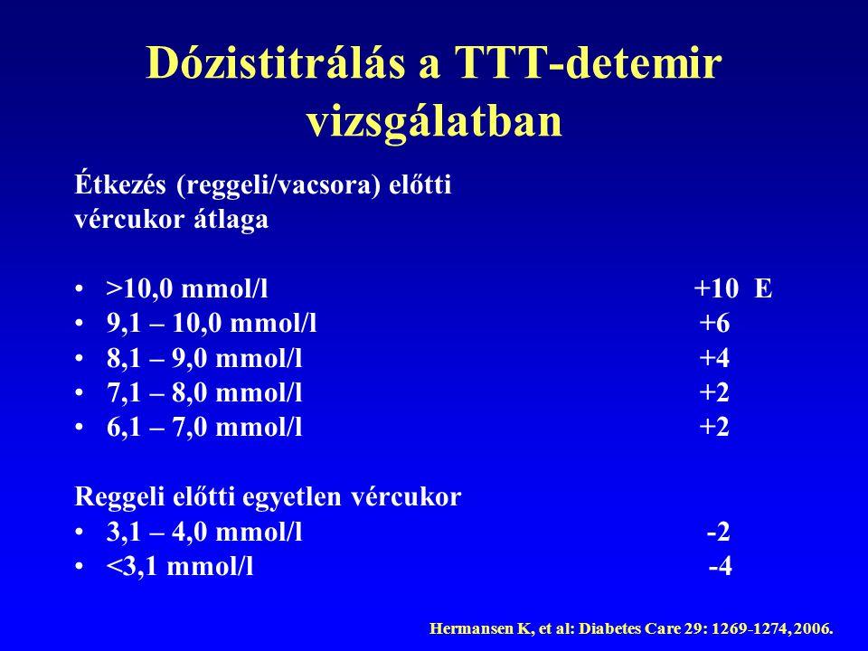 Dózistitrálás a TTT-detemir vizsgálatban Étkezés (reggeli/vacsora) előtti vércukor átlaga >10,0 mmol/l +10 E 9,1 – 10,0 mmol/l +6 8,1 – 9,0 mmol/l +4