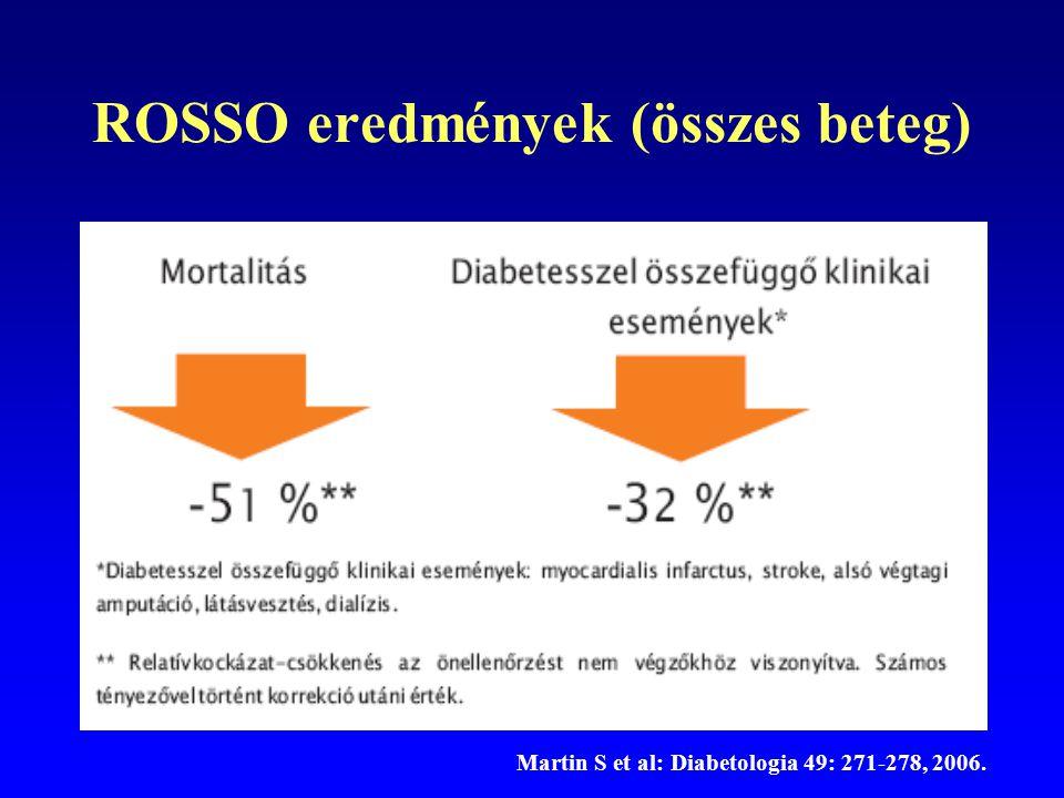 ROSSO eredmények (összes beteg) Martin S et al: Diabetologia 49: 271-278, 2006.