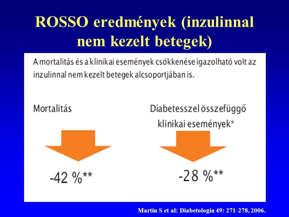 ROSSO eredmények (inzulinnal nem kezelt betegek) Martin S et al: Diabetologia 49: 271-278, 2006.