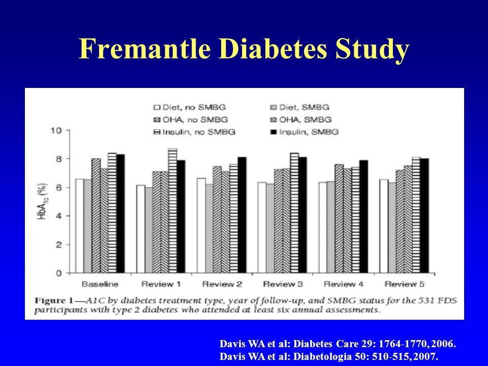 Fremantle Diabetes Study Davis WA et al: Diabetes Care 29: 1764-1770, 2006. Davis WA et al: Diabetologia 50: 510-515, 2007.