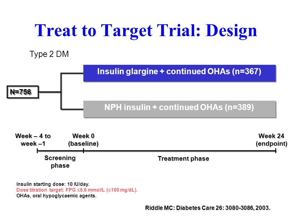 Treat to Target Trial: Design Screening phase Week – 4 to week –1 Week 0 (baseline) Week 24 (endpoint) Treatment phase Insulin starting dose: 10 IU/da