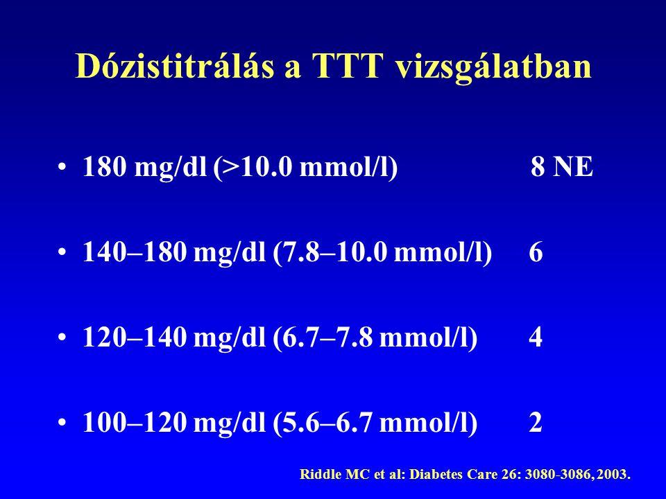 Dózistitrálás a TTT vizsgálatban 180 mg/dl (>10.0 mmol/l) 8 NE 140–180 mg/dl (7.8–10.0 mmol/l) 6 120–140 mg/dl (6.7–7.8 mmol/l) 4 100–120 mg/dl (5.6–6
