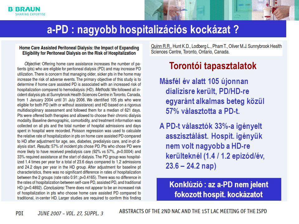 12 a-PD : nagyobb hospitalizációs kockázat ? Másfél év alatt 105 újonnan dialízisre került, PD/HD-re egyaránt alkalmas beteg közül 57% választotta a P