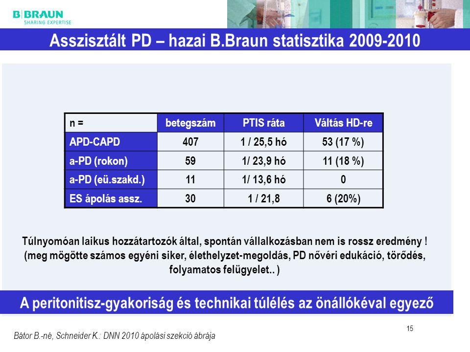 15 Asszisztált PD – hazai B.Braun statisztika 2009-2010 15 A peritonitisz-gyakoriság és technikai túlélés az önállókéval egyező n = betegszámPTIS rátaVáltás HD-re APD-CAPD4071 / 25,5 hó53 (17 %) a-PD (rokon)591/ 23,9 hó11 (18 %) a-PD (eü.szakd.)111/ 13,6 hó0 ES ápolás assz.301 / 21,86 (20%) Bátor B.-né, Schneider K.: DNN 2010 ápolási szekció ábrája Túlnyomóan laikus hozzátartozók által, spontán vállalkozásban nem is rossz eredmény .