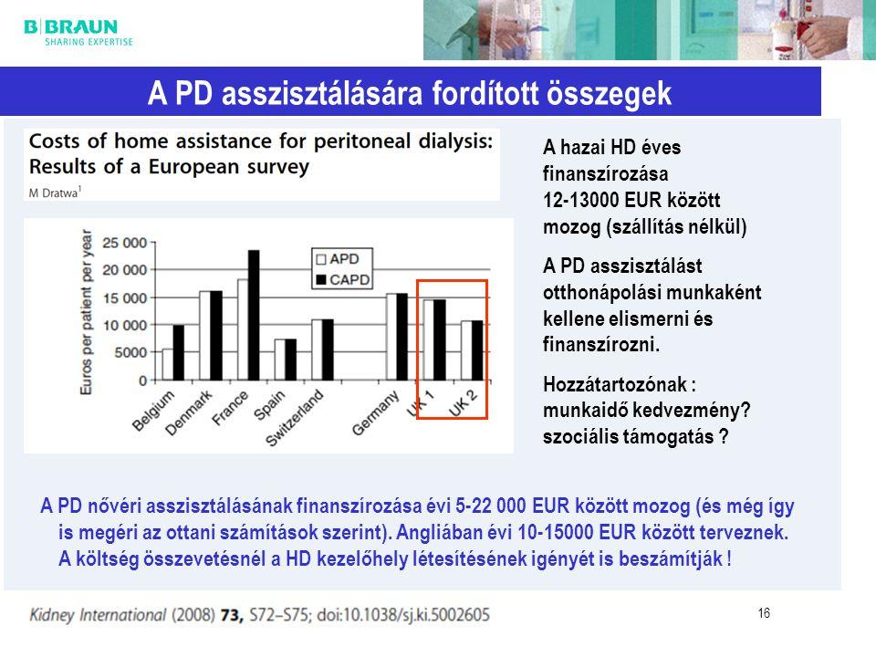 16 A PD asszisztálására fordított összegek A PD nővéri asszisztálásának finanszírozása évi 5-22 000 EUR között mozog (és még így is megéri az ottani s