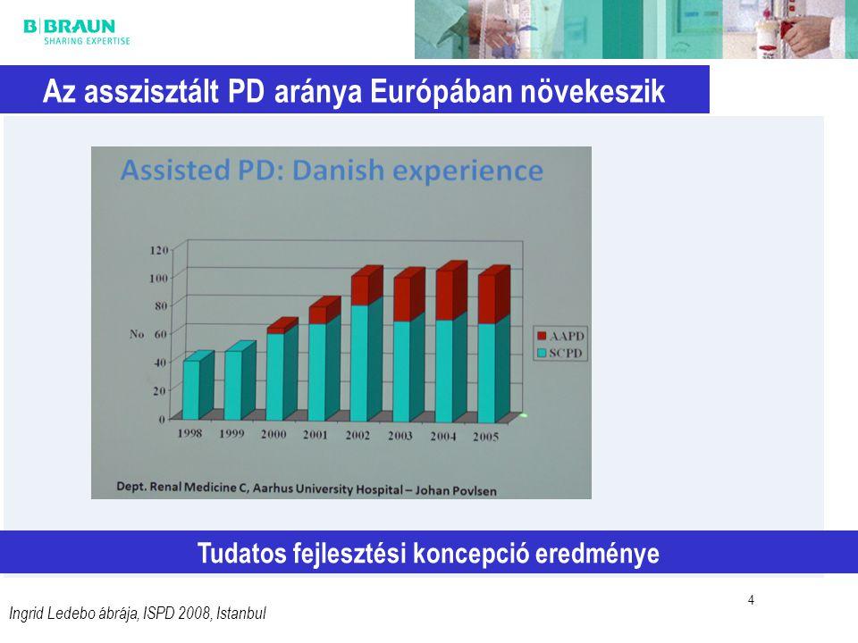 4 Az asszisztált PD aránya Európában növekeszik Tudatos fejlesztési koncepció eredménye Ingrid Ledebo ábrája, ISPD 2008, Istanbul