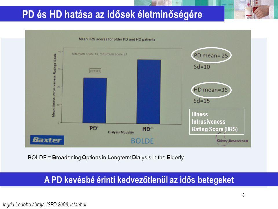 8 PD és HD hatása az idősek életminőségére A PD kevésbé érinti kedvezőtlenül az idős betegeket Ingrid Ledebo ábrája, ISPD 2008, Istanbul BOLDE = Broad