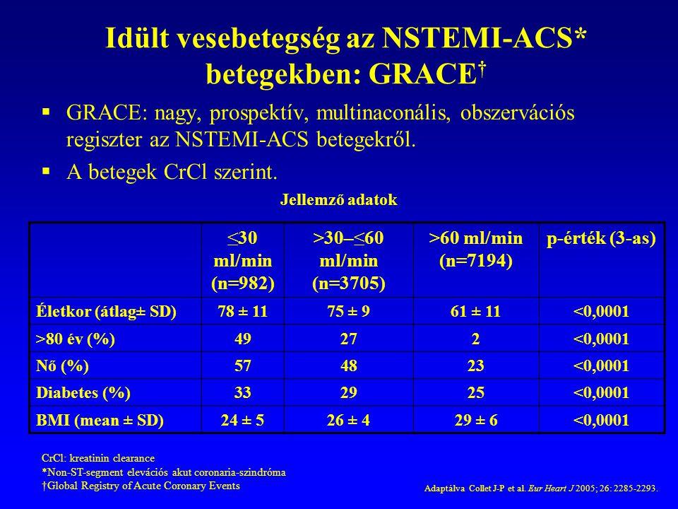 Idült vesebetegség az NSTEMI-ACS* betegekben: GRACE †  GRACE: nagy, prospektív, multinaconális, obszervációs regiszter az NSTEMI-ACS betegekről.  A