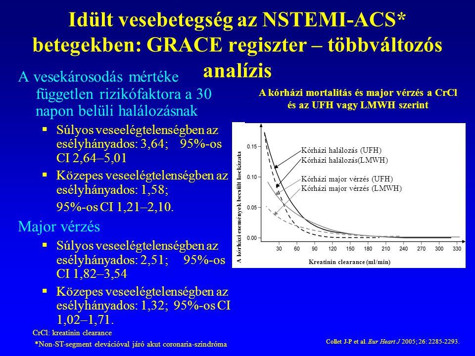 Idült vesebetegség az NSTEMI-ACS* betegekben: GRACE regiszter – többváltozós analízis A vesekárosodás mértéke független rizikófaktora a 30 napon belül