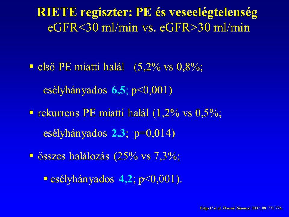RIETE regiszter: PE és veseelégtelenség eGFR 30 ml/min  első PE miatti halál (5,2% vs 0,8%; esélyhányados 6,5; p<0,001)  rekurrens PE miatti halál (